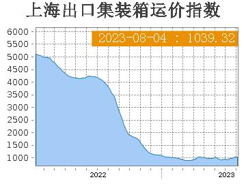 Índice de Carga Contenerizada de Shanghái - gráfica anual